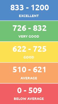 Australian credit score chart